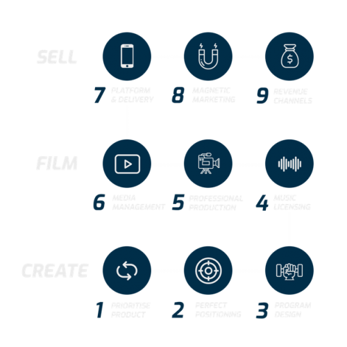 Studio to Screen Strategy Diagram Blue